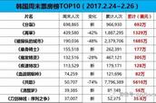 【票·数据】#韩国票房#惊悚片《分裂》开画夺冠 《长城》次周末跌出前十
