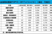 【票·数据】#全球票房#《速度与激情8》夺冠破首周末票房纪录 中国起决定性作用 《金刚狼3》破6亿